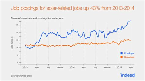 pattern energy employment employment opportunity in renewable energy is rising