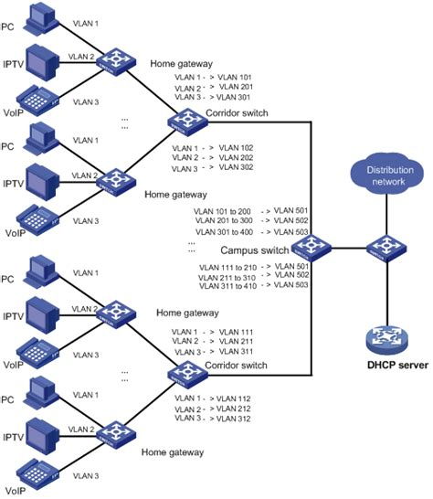 vlan network diagram 新华三集团 h3c technical support 01 access volume