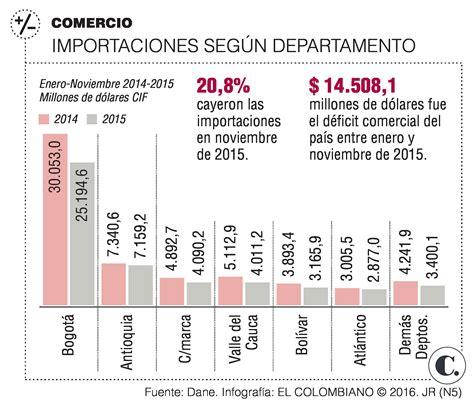 valor del ipc 2015 en colombia el ipc 2016 en colombia ca 237 da de importaciones en colombia