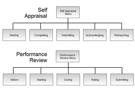 performance appraisal process flowchart here we go again corporate annual performance