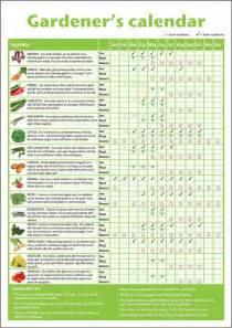 25 best ideas about gardening calendar on