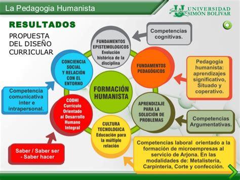 Modelo Curricular Humanista La Pedagogia Humanista Una Alternativa En La Formacion Integral De L