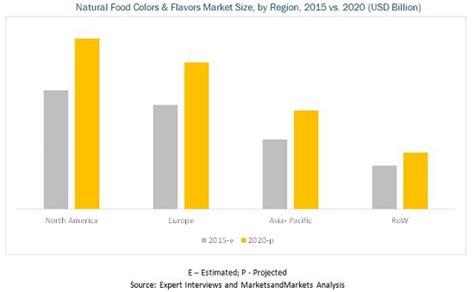 market colors food colors flavors market by food flavor type