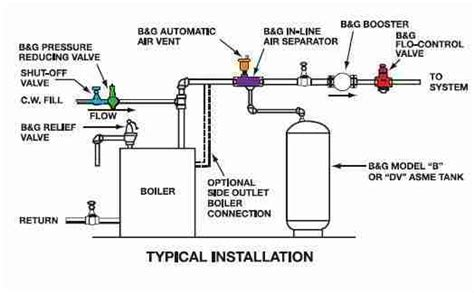 Sprei My Uk 200 King 10 7 best images of gas boiler installation diagram boiler