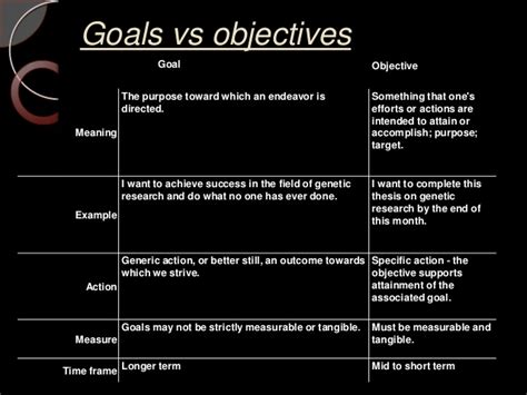 mission statement vs objectives vision mission goals and objectives
