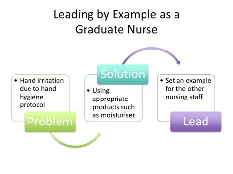 leadership in nursing quality improvement