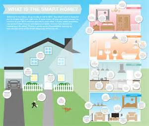 What Is Home What Is A Smart Home