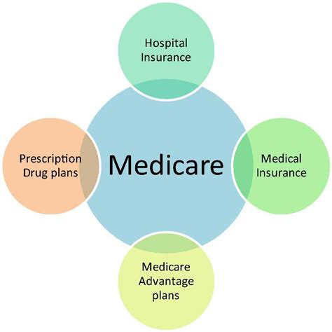 monday medicare series part 1 what is medicare