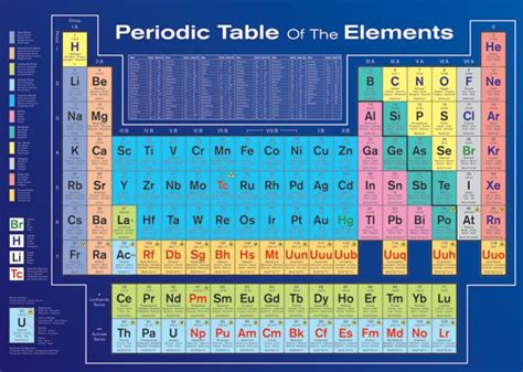 periodic table of elements poster periodic table posters buy this periodic table of