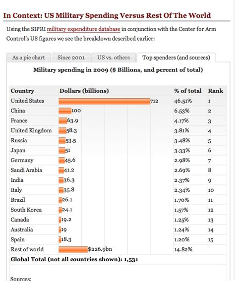 us military spending vs the rest of the world 301 moved permanently