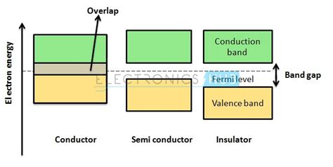 band gap resistor p type and n type semiconductor diodes basics