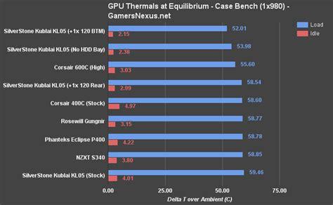 gpu bench silverstone kublai kl05 gaming case review benchmark