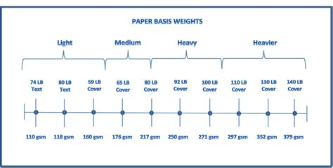 How To Make A Paper Weight - paper 101 paper weight guide about paper weights and
