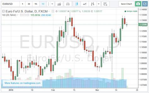 grafico a candela come investire e guadagnare con il trading