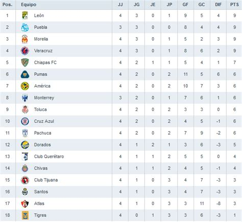 tabla general liga mx 2017 tabla general liga mx calendar template 2016