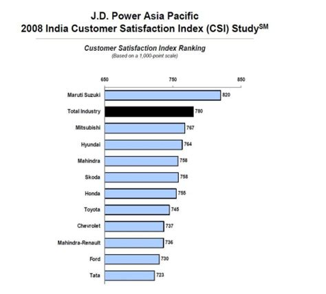 Maruti Suzuki India Customer Care Maruti Suzuki Ranks Highest In Automotive Customer