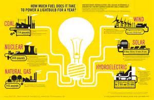 How Much Energy Does Air Freshener In Use Infograf 237 As De Energ 237 A Cuanto Se Gasta En Cada