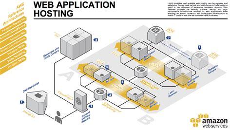 web hosting diagram visualising ec2 security groups