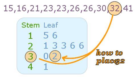 how to make a stem and leaf diagram stem and leaf plots