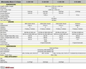 mercedes c class technical specifications feature