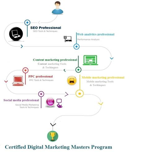Digital Marketing Certificate Programs 2 by Certified Digital Marketing Master Program Iibm India
