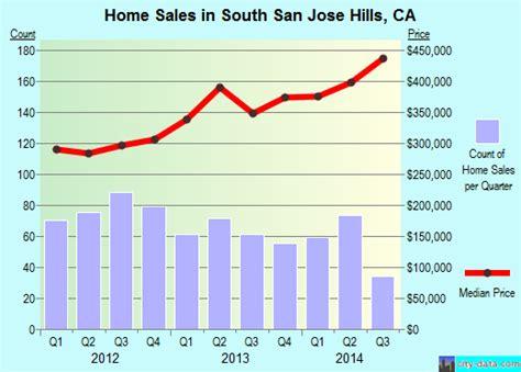 south san jose california ca 91792 profile