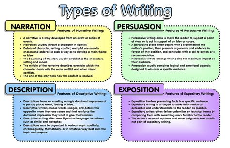 Essay Types And Exles by Types Of Writing Feel Free To Use This Jpg Format Graphic Flickr