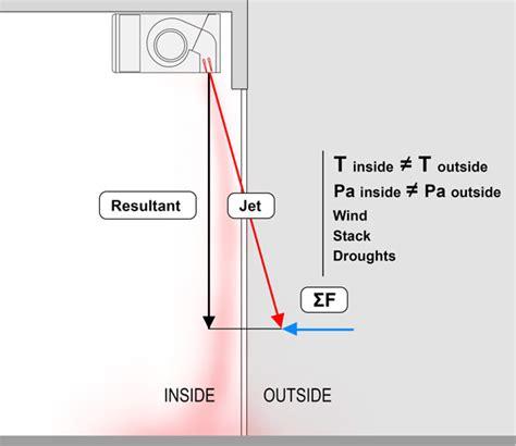 Air Curtain Calculation Curtain Menzilperde Net