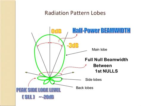 pattern is full meaning antenna parameters