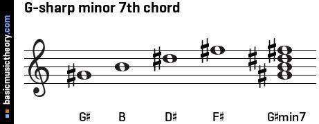 basicmusictheory.com: G-sharp minor 7th chord G Sharp Minor Chord Piano