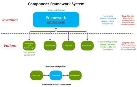 visitor pattern extensibility component frameworks