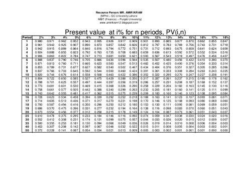 present value annuity factor table present value annuity table brokeasshome com
