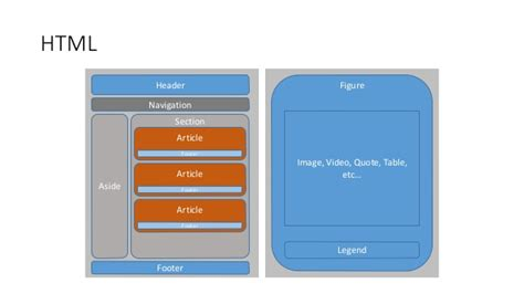 section html tag chapter 2 introduction to html5