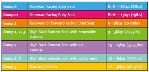 types of car upholstery height and weight chart for car seats lemsteraak