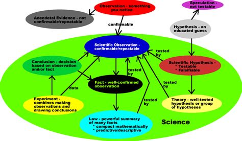 What A Map about science concept map
