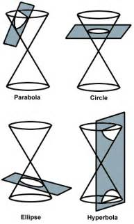sparknotes conic sections introduction to conics