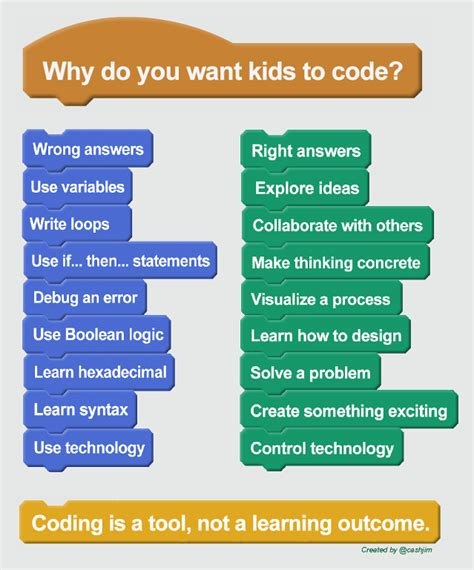 learn to code a learner s guide to coding and computational thinking books why do you want to code things learning