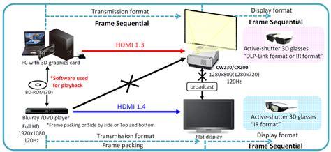 Proyektor Paling Mahal belajar proyektor mengenal teknologi 3d pada proyektor