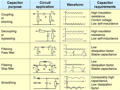 capacitor circuit uses electrical engineering world capacitors purpose circuit application waveform and requirements