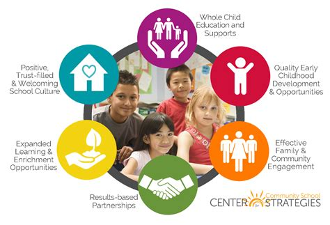 growth centered family a holistic strategy for better parenting and family relationships books center for community school strategies 187 whole child supports