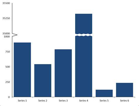broken bar diagram broken column and bar charts user friendly