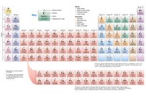 color coded periodic table color coded periodic table of elements with key