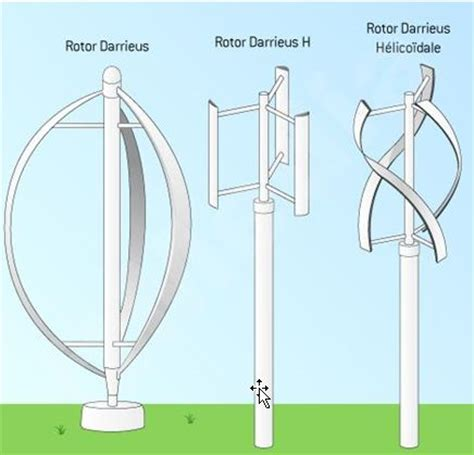 Efficient Small Home Plans by What Is Wind Turbine What Are Main Types Of Wind Turbines