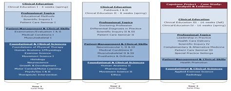therapy requirements physical therapist education requirements applecool info