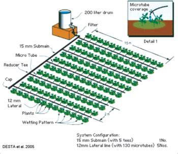 layout of drip irrigation system pdf construire une maison pour votre famille surface