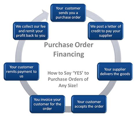 purchase order flowchart purchase order process money on tap ifactoring