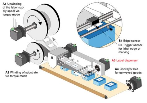 Dispenser Nanotec category programmierung nanotec
