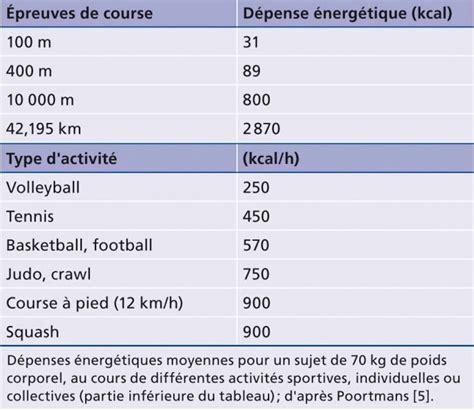 Tableau Chez But by Alimentation Du Sportif Elsevier Masson Le