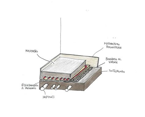 piastrelle per riscaldamento a pavimento il massetto su impianto di riscaldamento a pavimento o