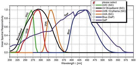 uv photodiode photodiode uvc 28 images sg01d 18 sic uv photodiodes broadband uv sglux uv photodiode eopd